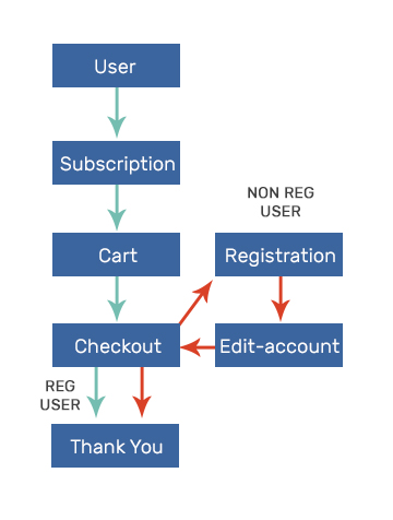 Illustration of the desired actions of the user.